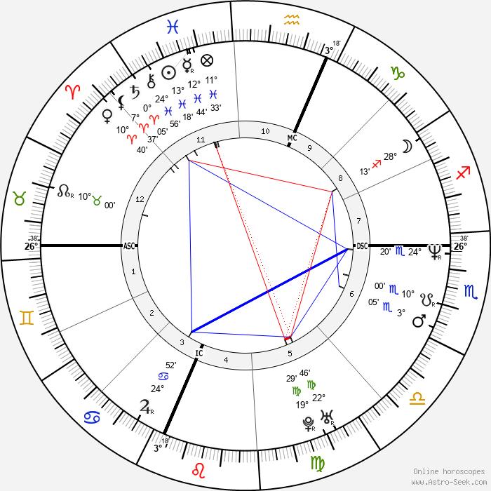 Evan Dando - Birth horoscope chart