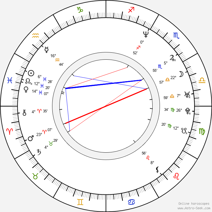 Evan Mather - Birth horoscope chart
