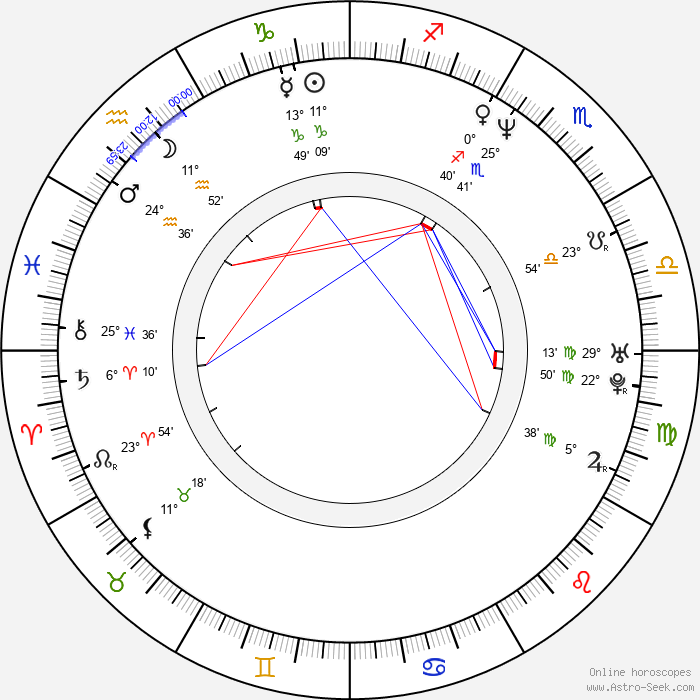 Evan Parke - Birth horoscope chart