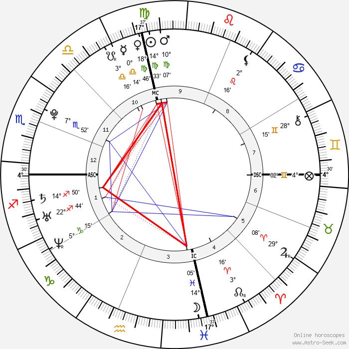 Evan Rachel Wood - Birth horoscope chart