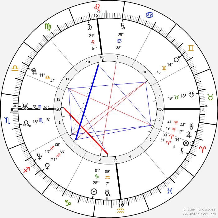 Evangelos Katsioulis - Birth horoscope chart