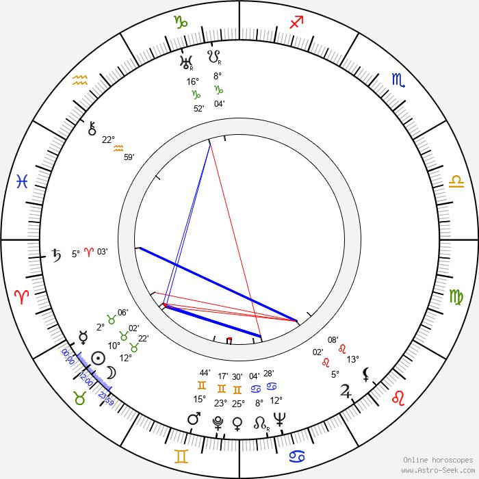 Eve Arden - Birth horoscope chart