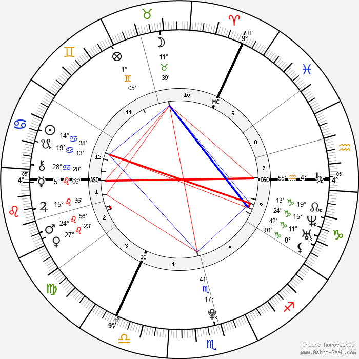 Eve Hewson - Birth horoscope chart