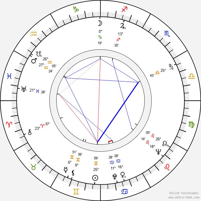 Evelyn Eaton - Birth horoscope chart
