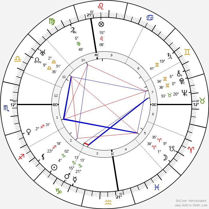 Evelyn Nesbitt - Birth horoscope chart