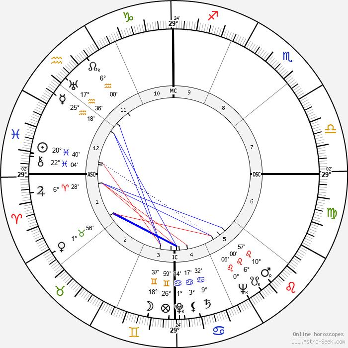 Evelyn Ruth Finley - Birth horoscope chart
