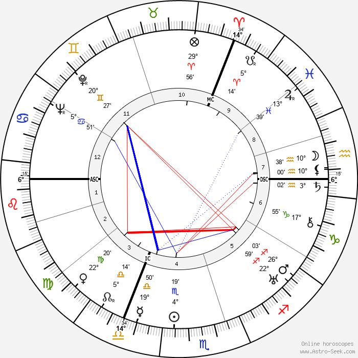 Evelyn Waugh - Birth horoscope chart