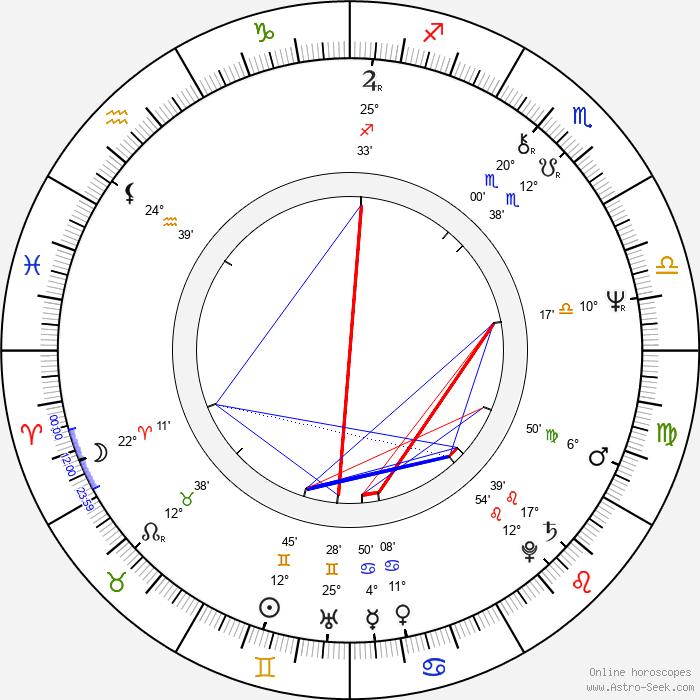 Evelyne Buyle - Birth horoscope chart