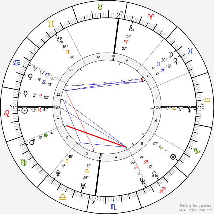 Ever Carradine - Birth horoscope chart