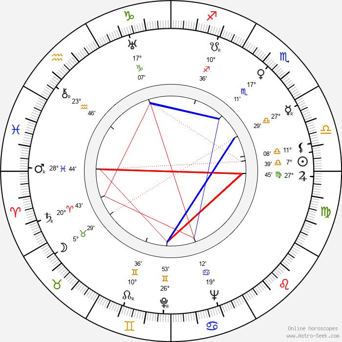 Everett Sloane - Birth horoscope chart