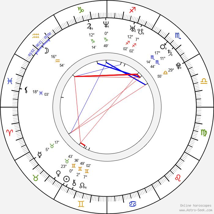 Evgeniy Kraynov - Birth horoscope chart