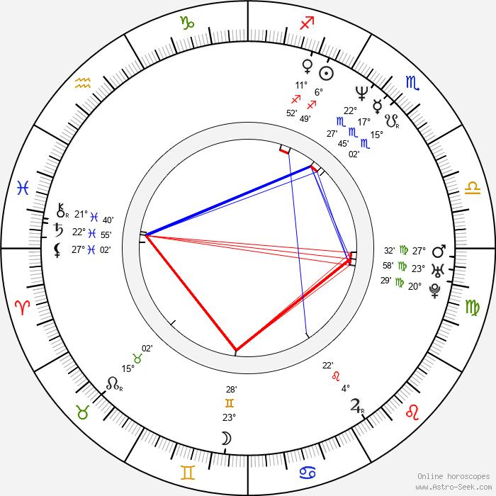Evgeniy Mironov - Birth horoscope chart
