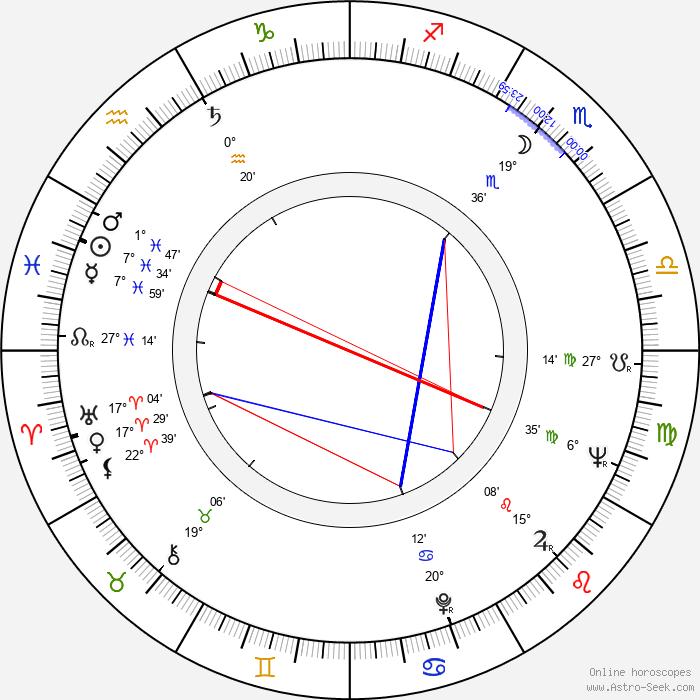 Evgeniy Urbanskiy - Birth horoscope chart