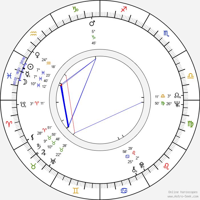 Evgeniy Zharikov - Birth horoscope chart