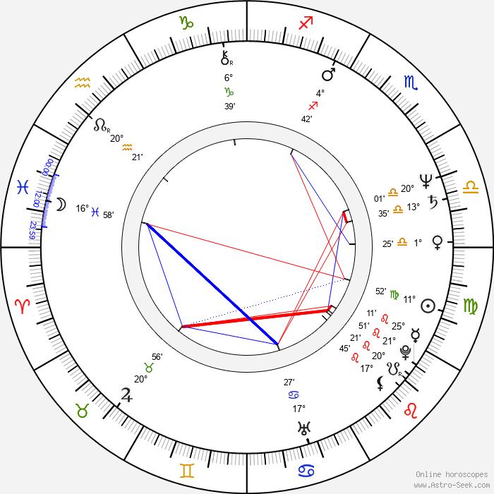 Evgeniya Glushenko - Birth horoscope chart
