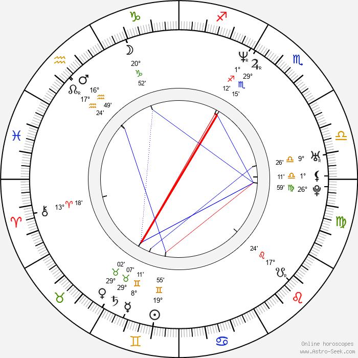 Evgeniya Kryukova - Birth horoscope chart