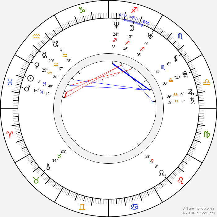 Evi Goffin - Birth horoscope chart