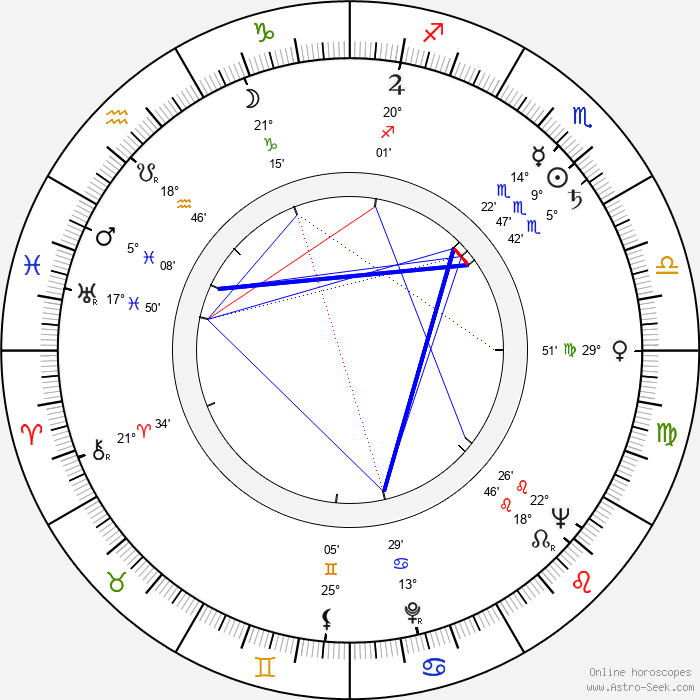Evžen Illín - Birth horoscope chart