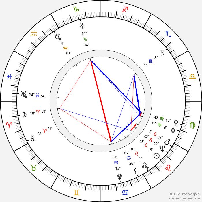 Evžen Sokolovský - Birth horoscope chart