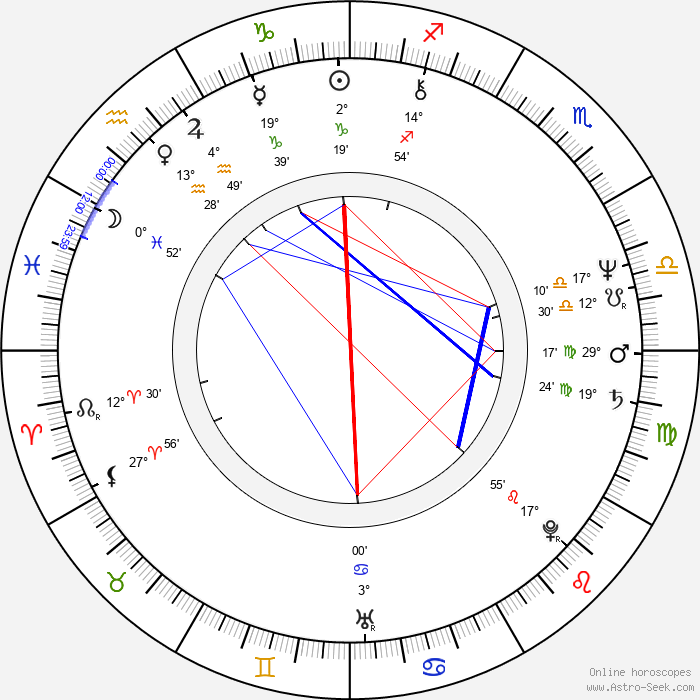 Ewa Adamska - Birth horoscope chart