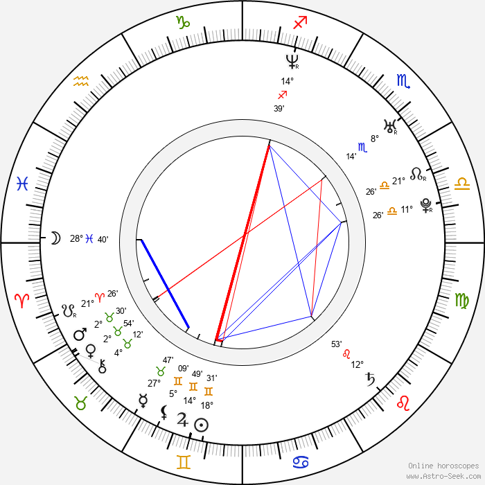 Ewa Andruszkiewicz-Guzińska - Birth horoscope chart