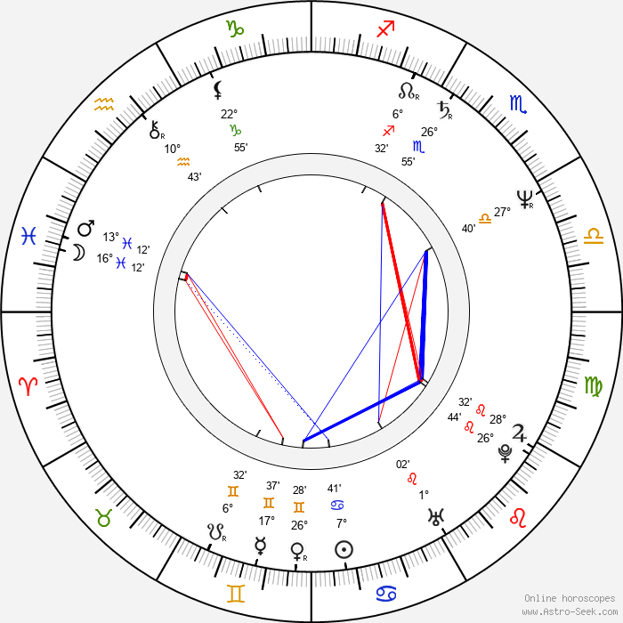 Ewa Biala - Birth horoscope chart