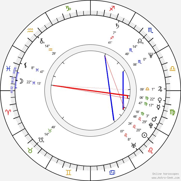 Ewa Carlsson - Birth horoscope chart