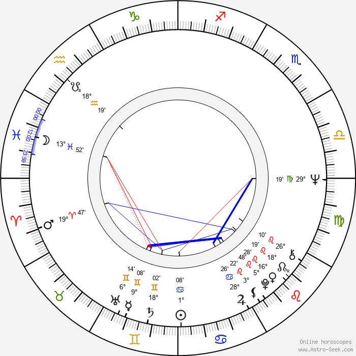 Ewa Decówna - Birth horoscope chart