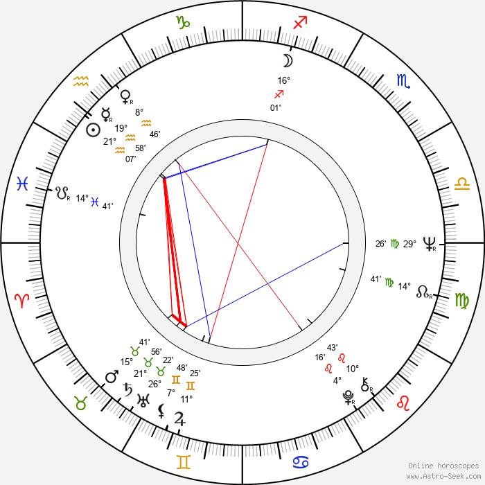Ewa Jastrzebowska - Birth horoscope chart