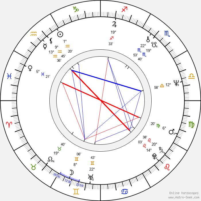 Ewa Kania - Birth horoscope chart