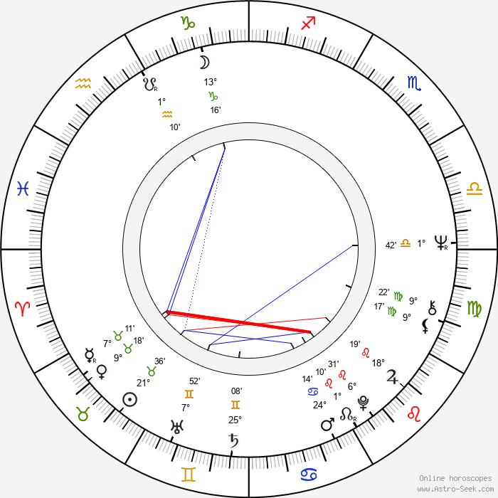 Ewa Kruk - Birth horoscope chart