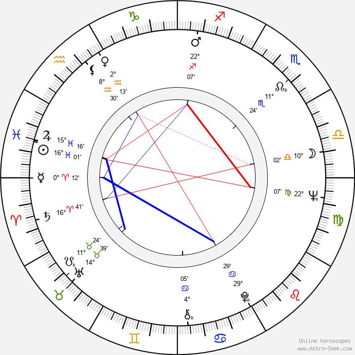 Ewa Krzyzewska - Birth horoscope chart