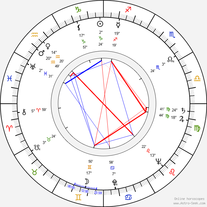 Ewa Petelska - Birth horoscope chart