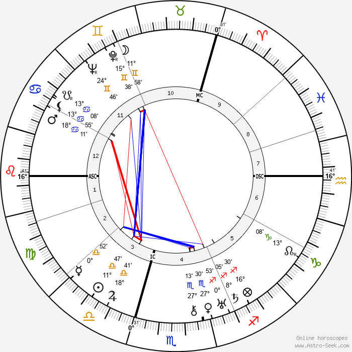 Ewald Balser - Birth horoscope chart