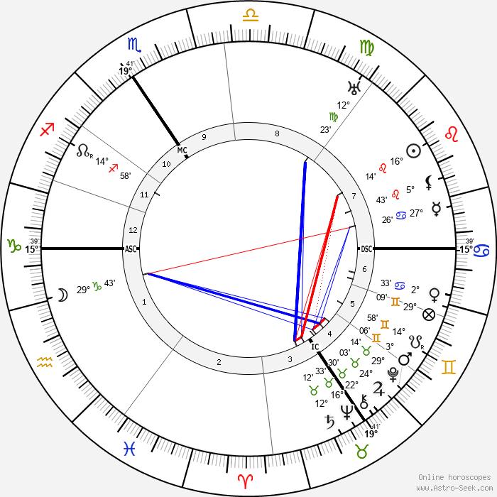 Ewald Von Kleist - Birth horoscope chart
