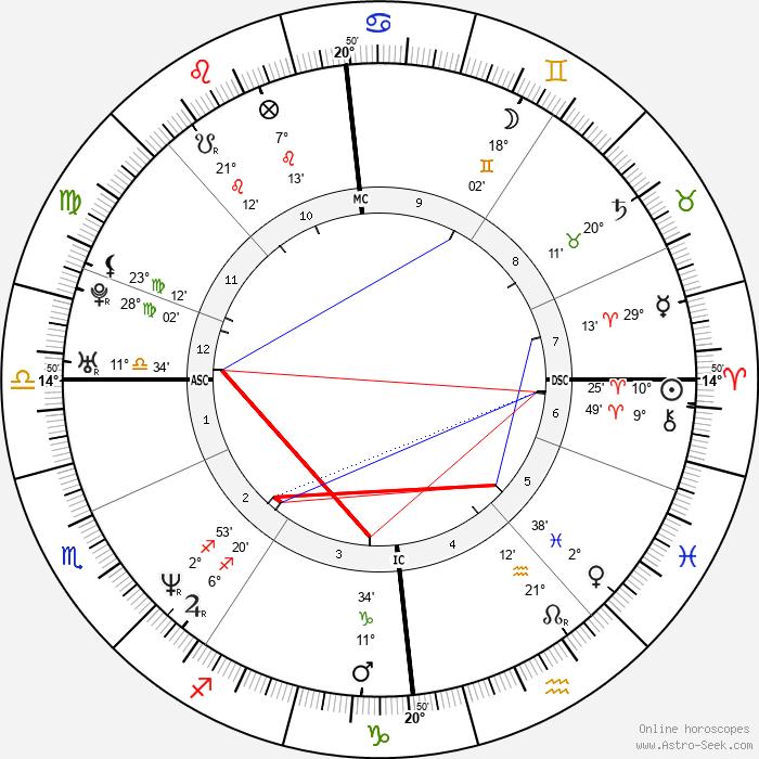 Ewan McGregor - Birth horoscope chart