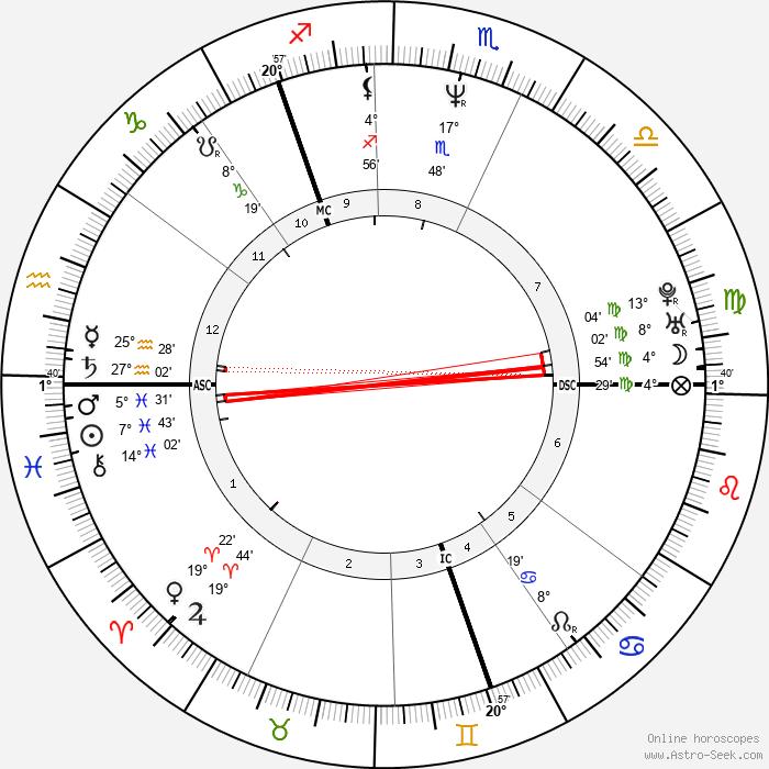 Ewan Vernal - Birth horoscope chart