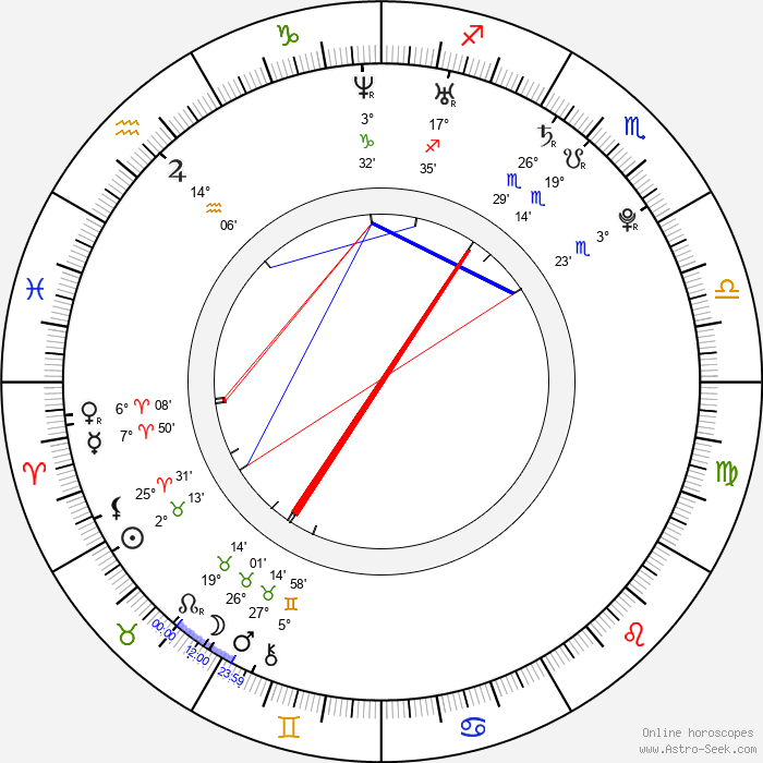 Ewelina Walendziak - Birth horoscope chart