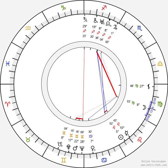 Eyvind Johnson - Birth horoscope chart