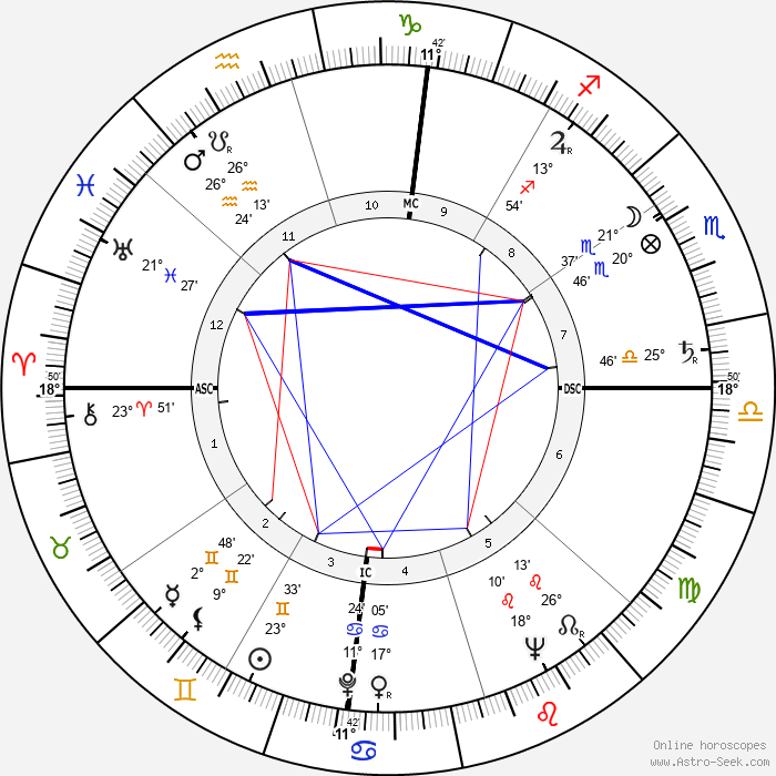 Ezer Weizman - Birth horoscope chart