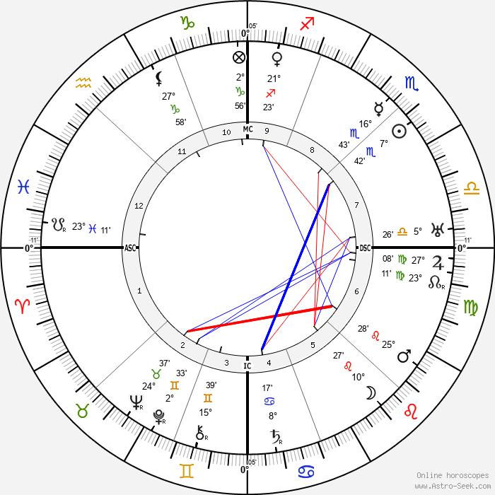 Ezra Pound - Birth horoscope chart