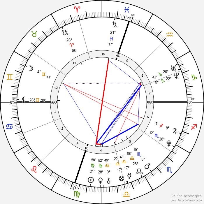 Ezra Reiser - Birth horoscope chart