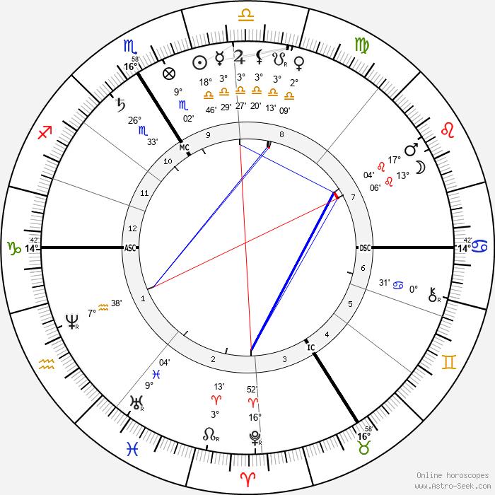 F. Charles Barlet - Birth horoscope chart