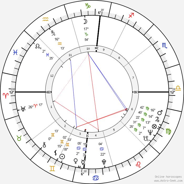 F. Lee Bailey - Birth horoscope chart