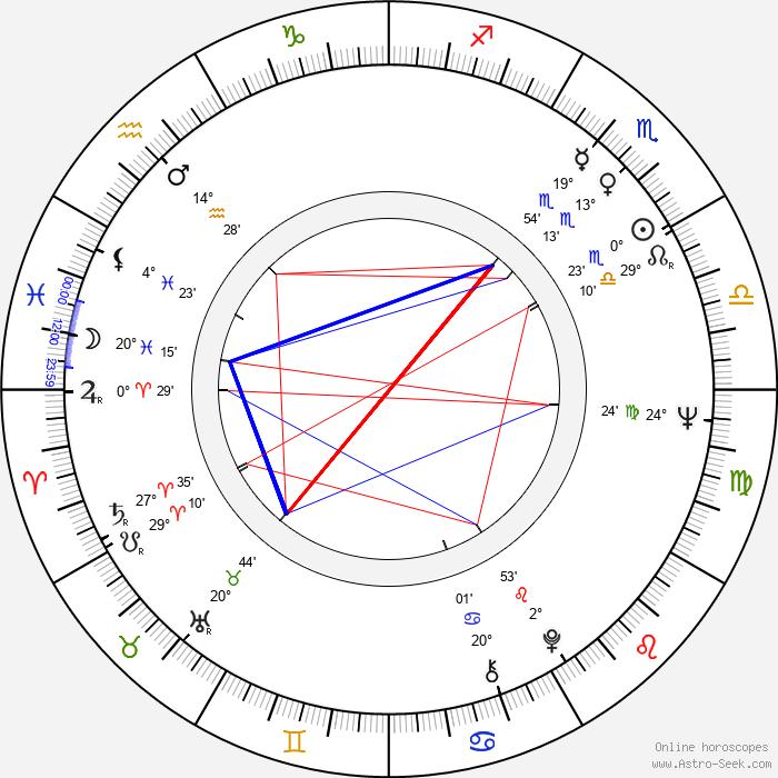 F. Murray Abraham - Birth horoscope chart