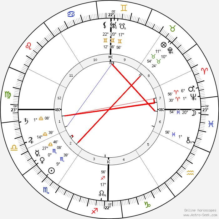 F. T. Allen - Birth horoscope chart