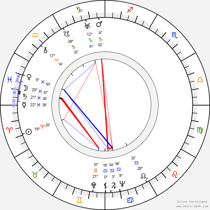 F. X. Mlejnek - Birth horoscope chart