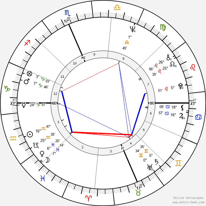 Fabian Forte - Birth horoscope chart
