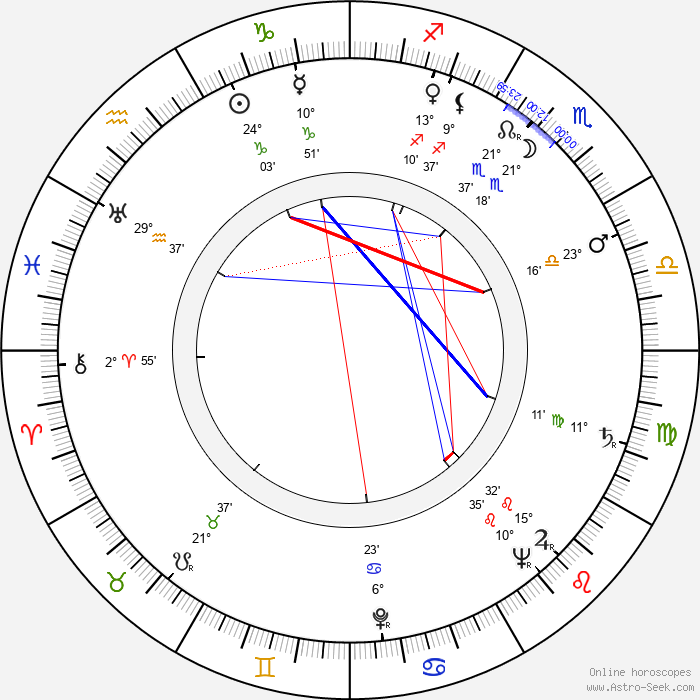 Fabian Kiebicz - Birth horoscope chart