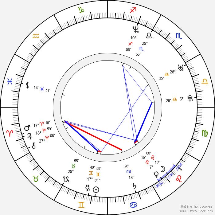 Fabiana García Lago - Birth horoscope chart